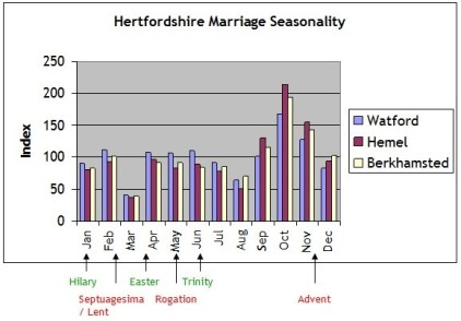 Herts marriages seasonality