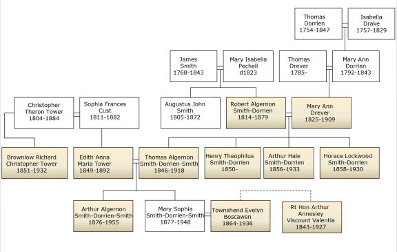Dorrien Smith family tree highlighting names shown in the schedule of our house deeds