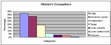 Womens occupations_1841